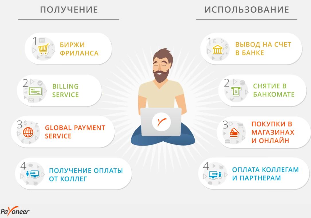 Фриланс в беларуси вывод денег лучшие зарубежные фриланс сайты